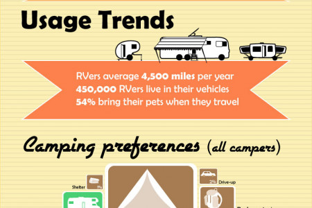 The RV Infographic Infographic