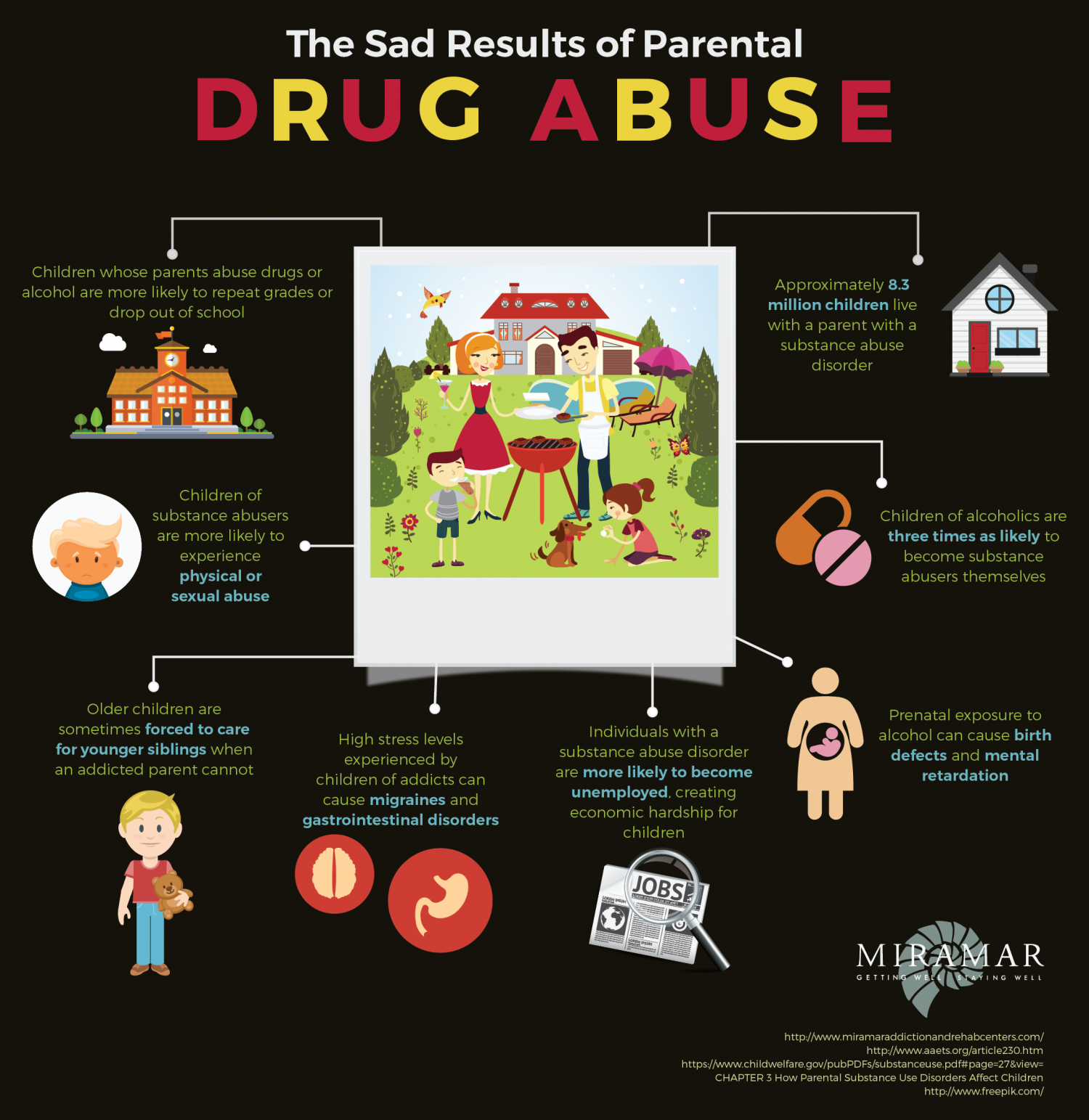 The Sad Results of Parental Drug Abuse Infographic