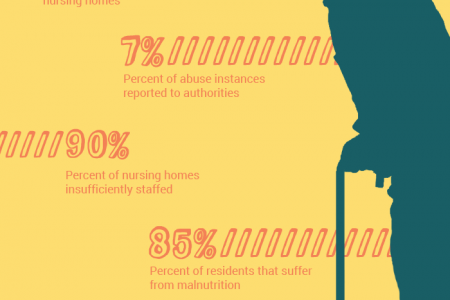 The Sad State of Louisiana Nursing Homes Infographic