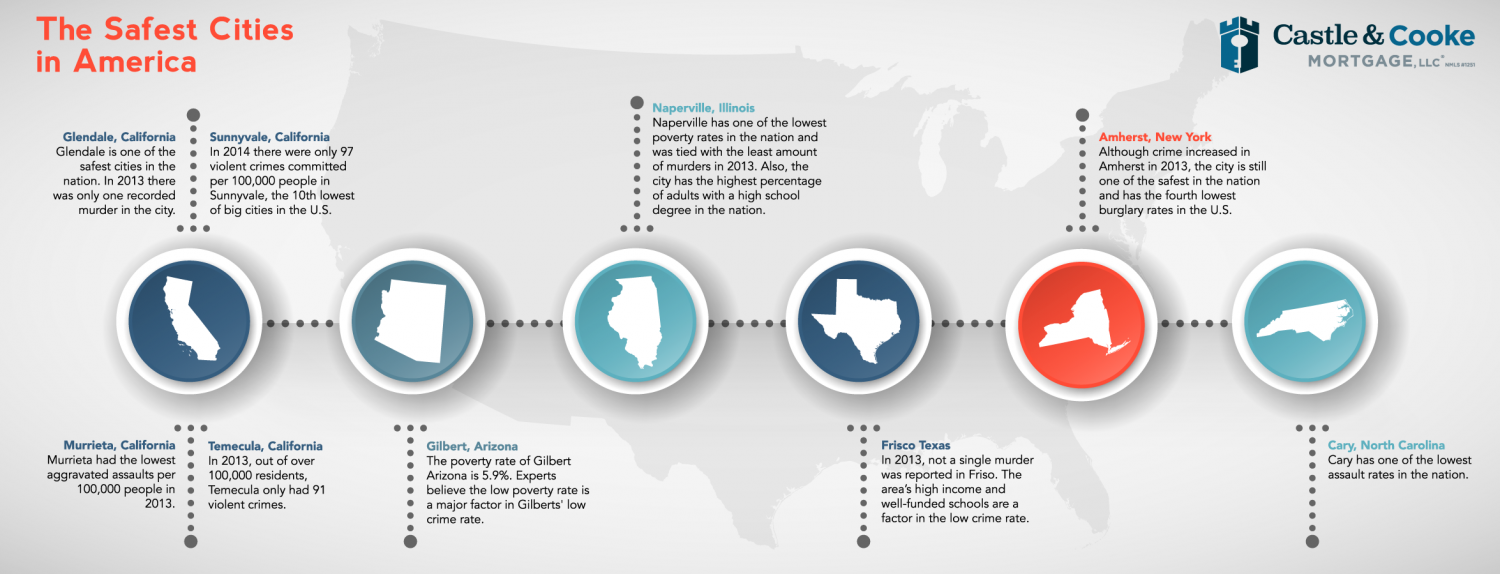 The Safest Cities in America Infographic