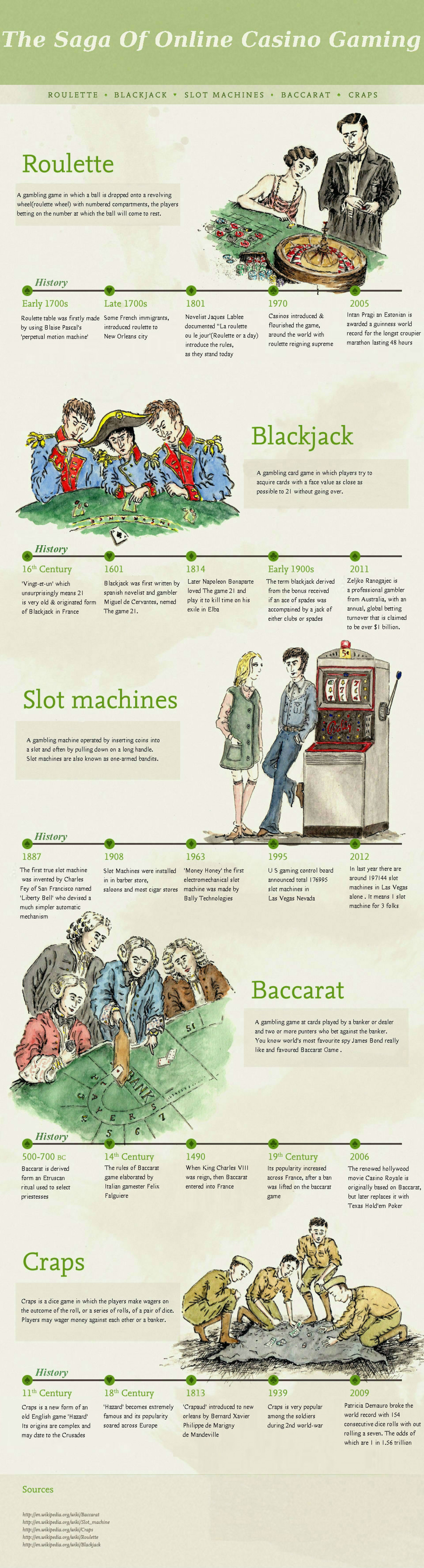 The saga of online casino gaming Infographic