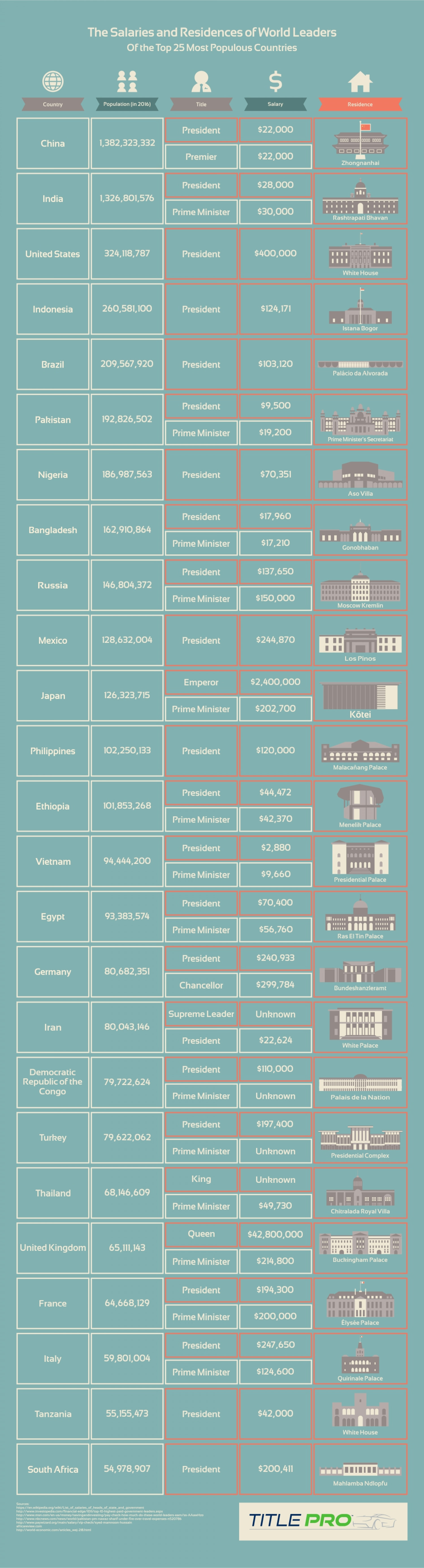The Salaries and Residences of World Leaders Infographic