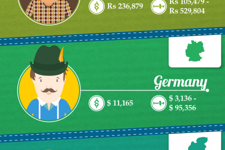 The Salary Of Web Designers Around The World  Infographic