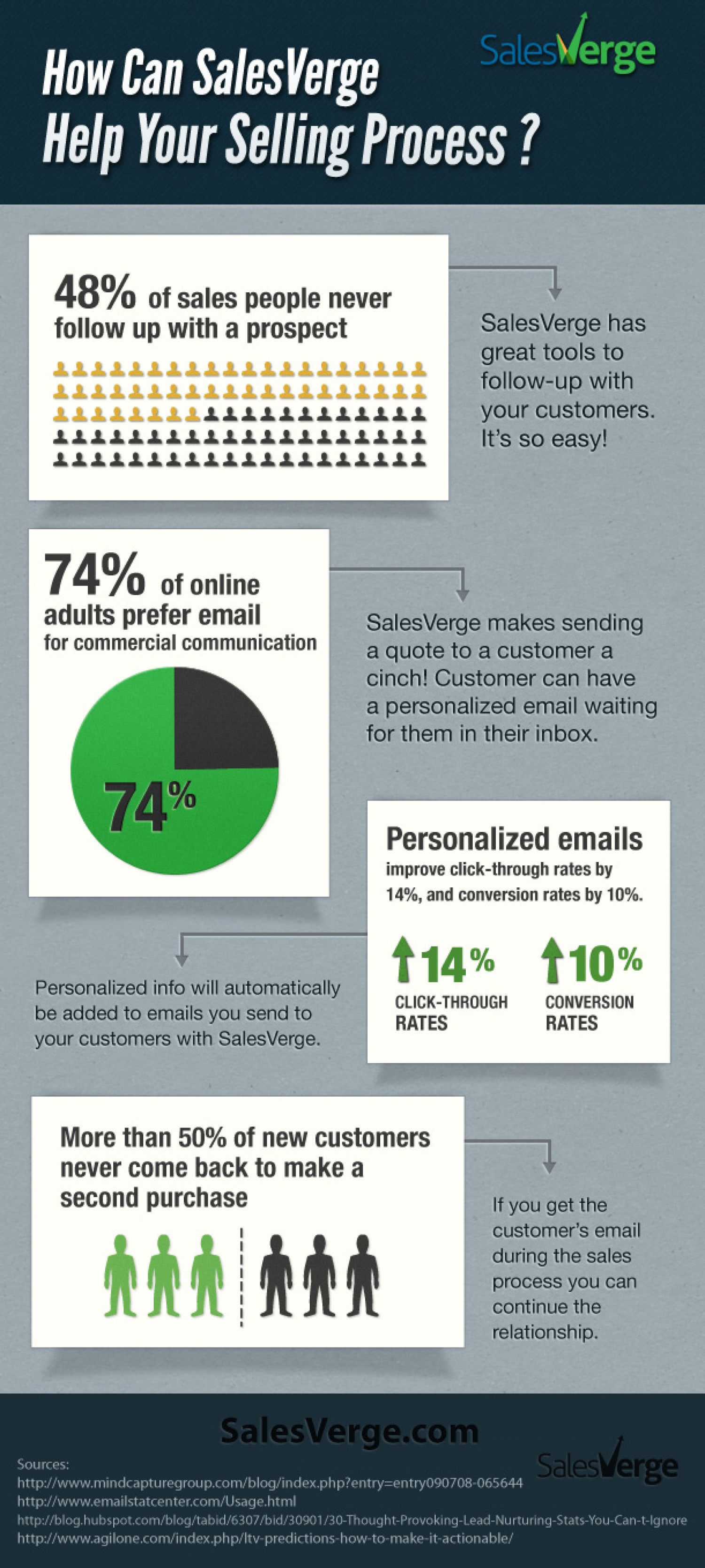 The Sales Process Redefined Infographic