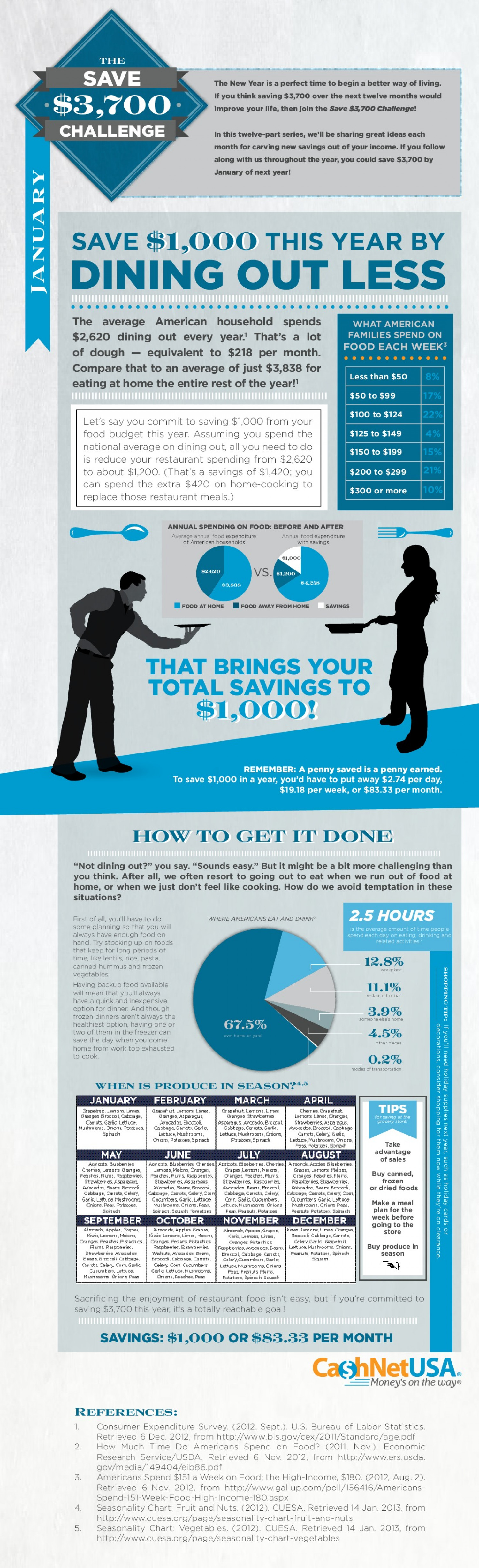 The Save $3,700 Challenge: January Infographic