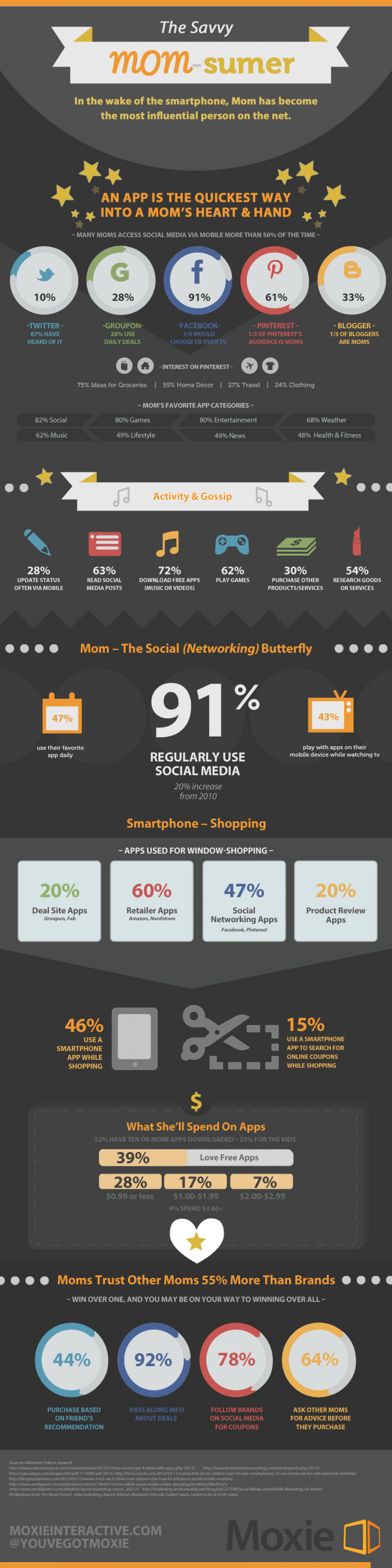 The Savvy Mom-sumer Infographic