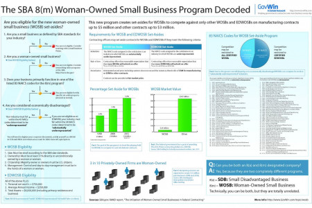 The SBA Woman-Owned Small Business Program, Decoded Infographic