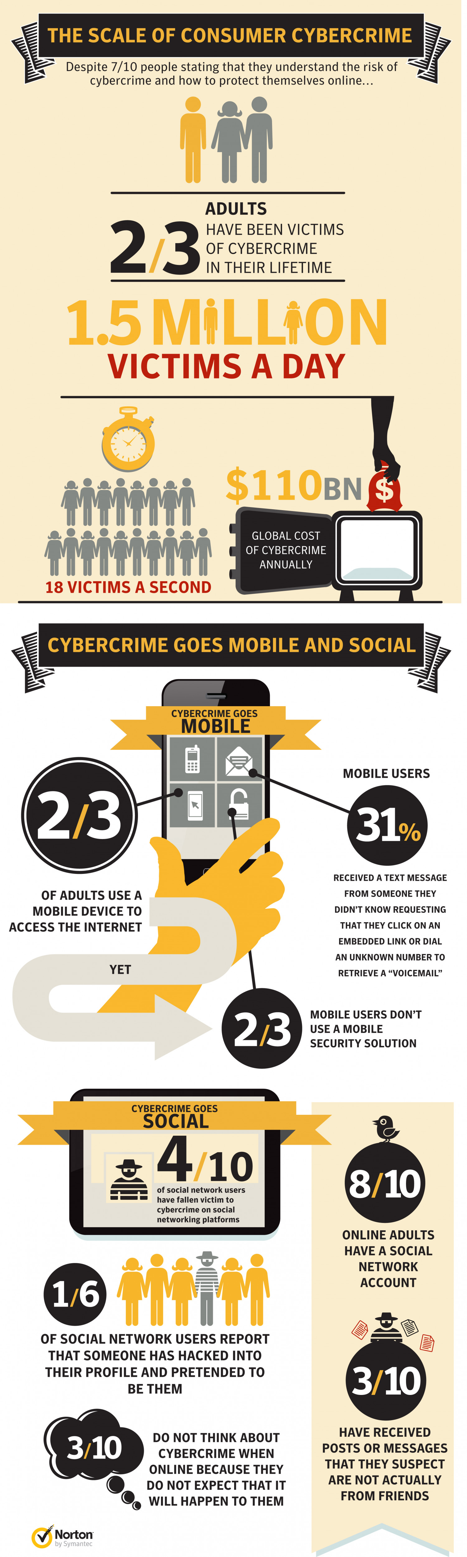 The Scale of Consumer Cybercrime Infographic