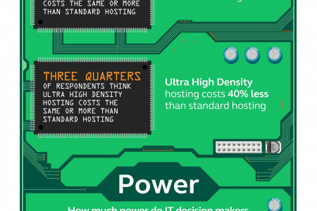 The Scale of Misunderstanding About High Density Hosting Infographic