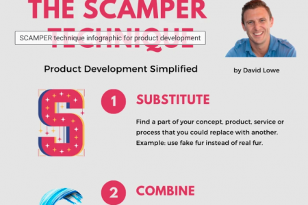 The SCAMPER Technique Infographic