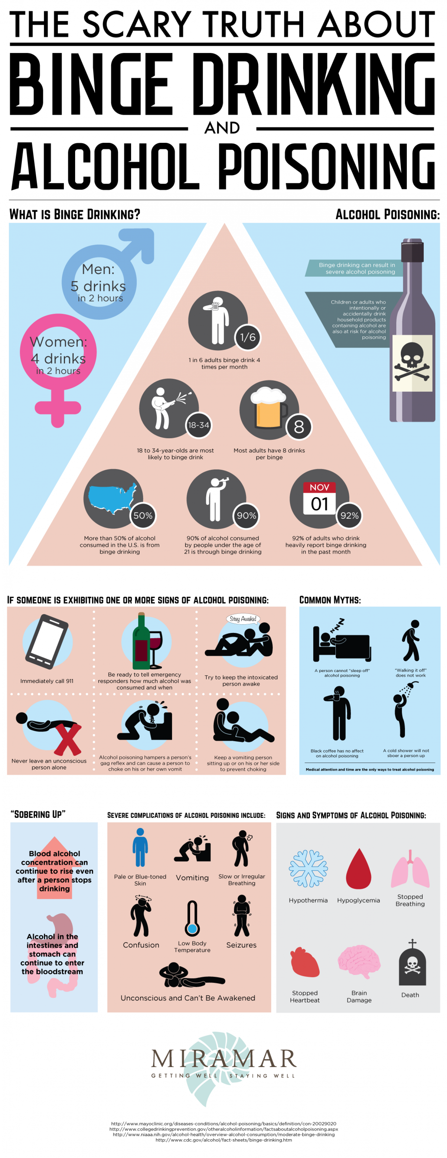 The Scary Truth About Binge Drinking and Alcohol Poisoning Infographic