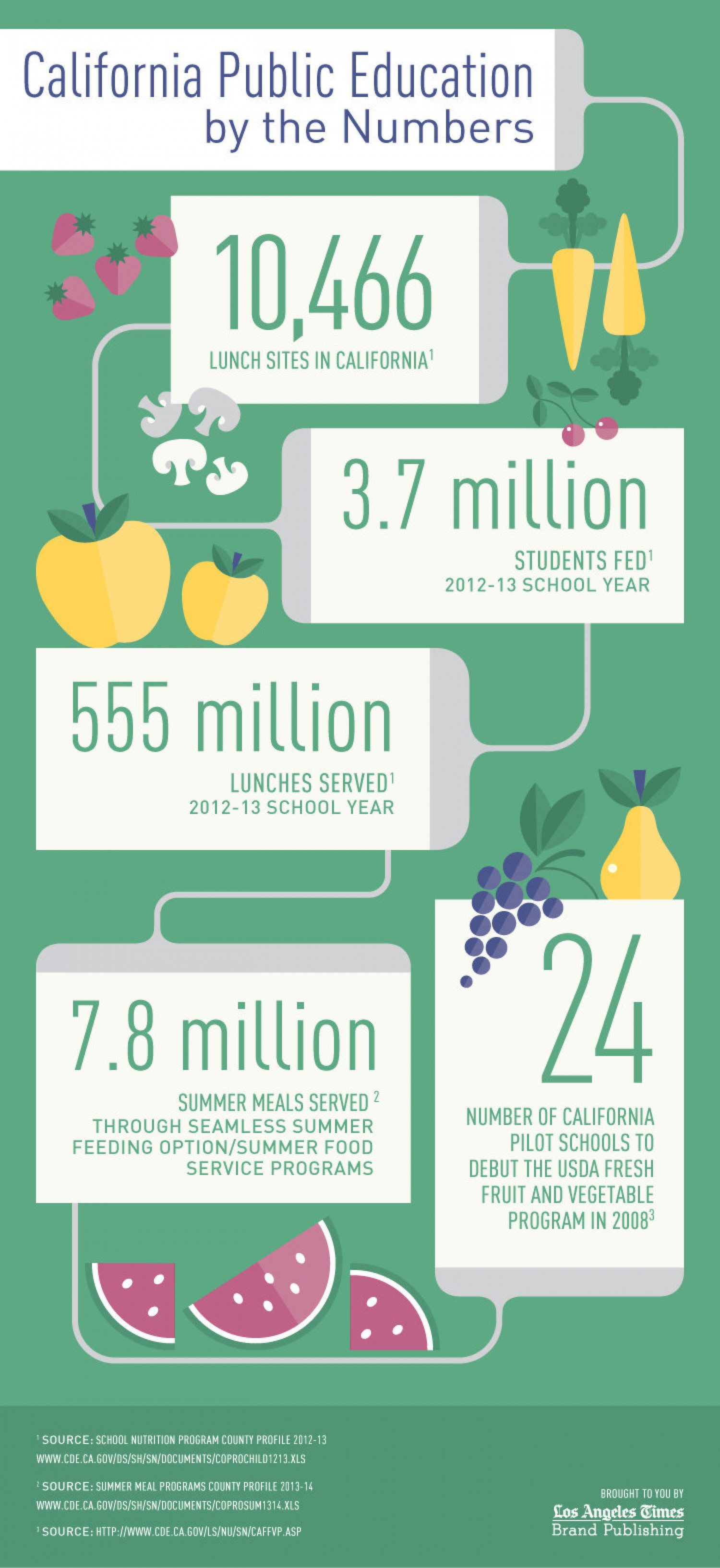 The School of Life: Meals in California Schools Infographic