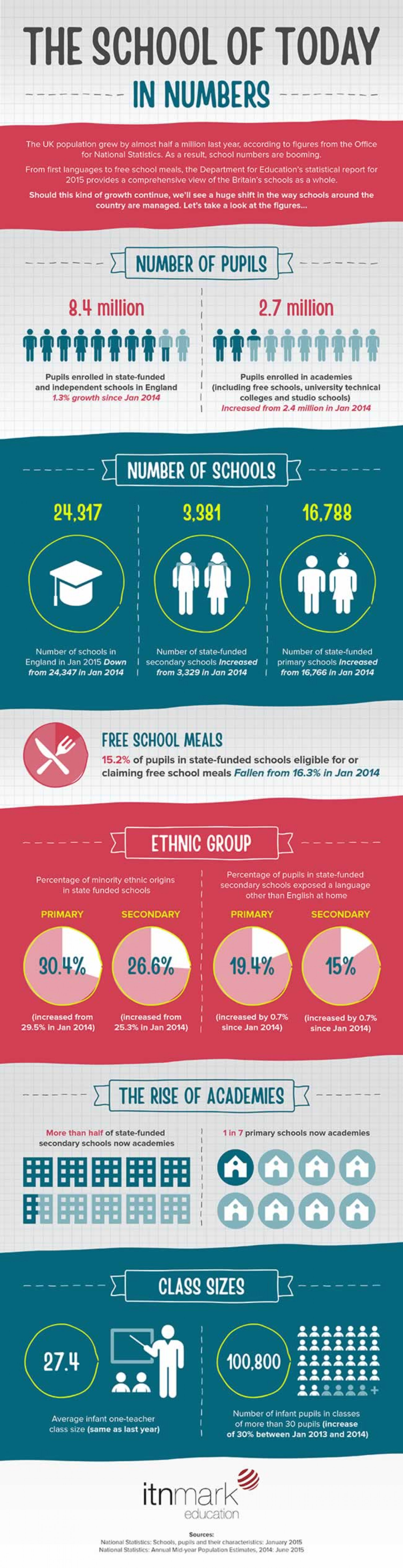 The School of Today Infographic