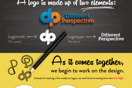 The Science Behind DP's Logo Design Process Infographic