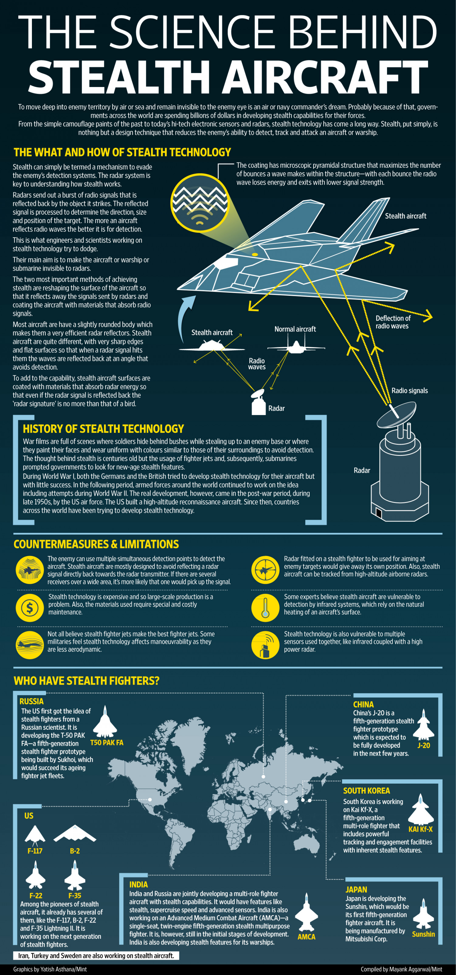 THE SCIENCE BEHIND STEALTH AIRCRAFT