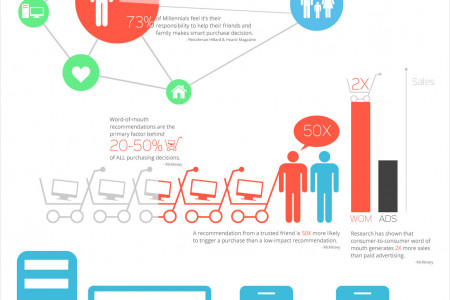 The Science Behind Why Customers Refer Infographic