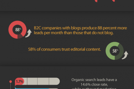 The Science of Blogging Infographic