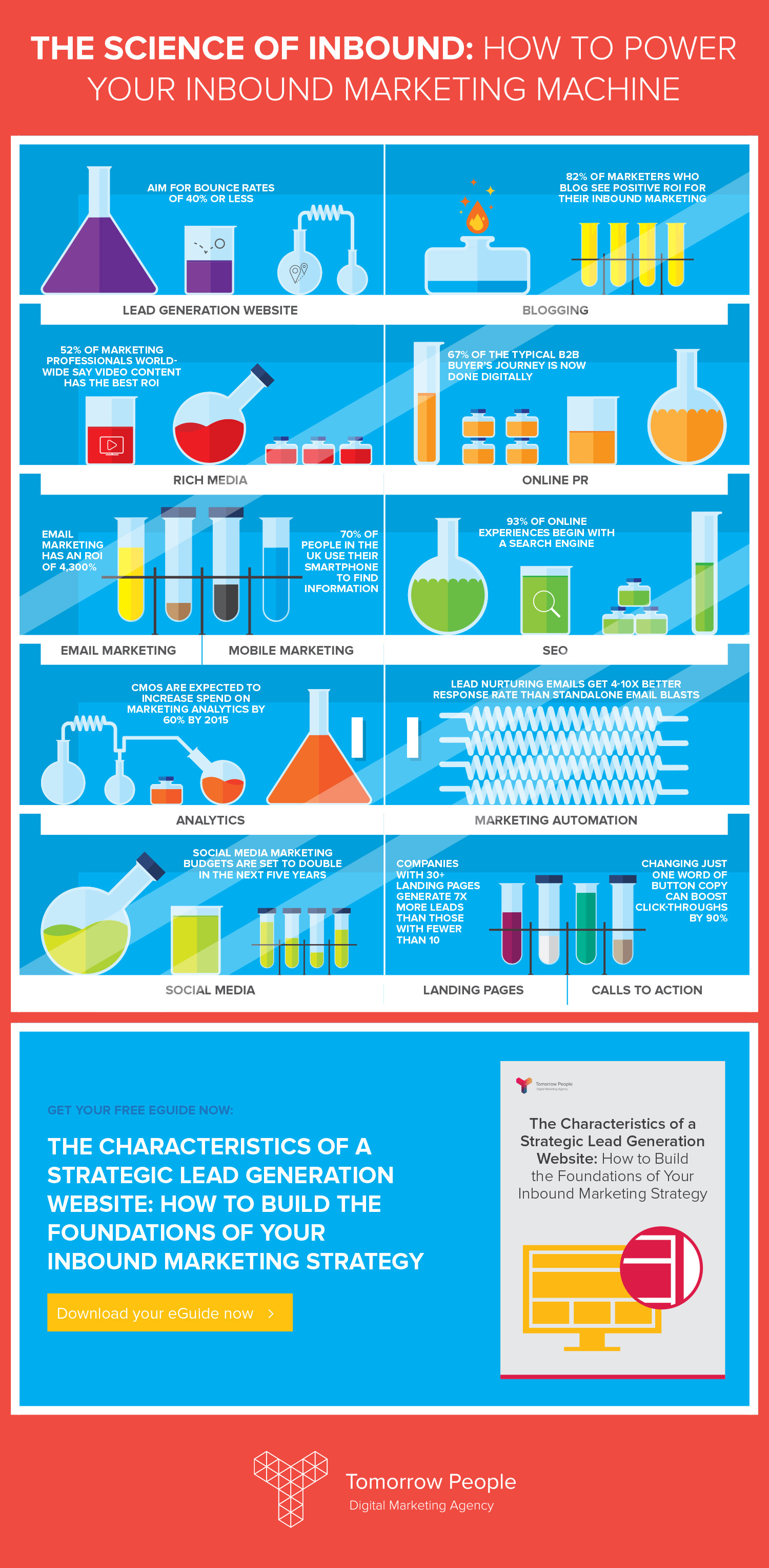 The Science of Inbound: How to Power Your Inbound Marketing Machine Infographic
