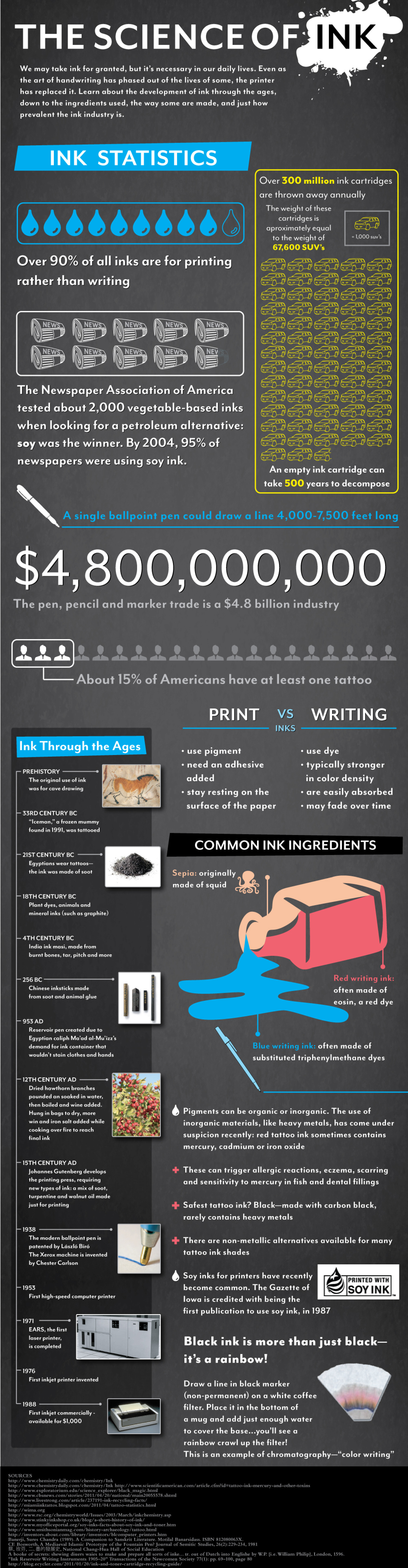 The Science of Ink Infographic
