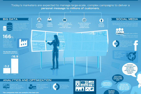 The Science of Marketing Infographic