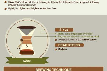 The Science of Pour Over Coffee: Brewing Methods Infographic