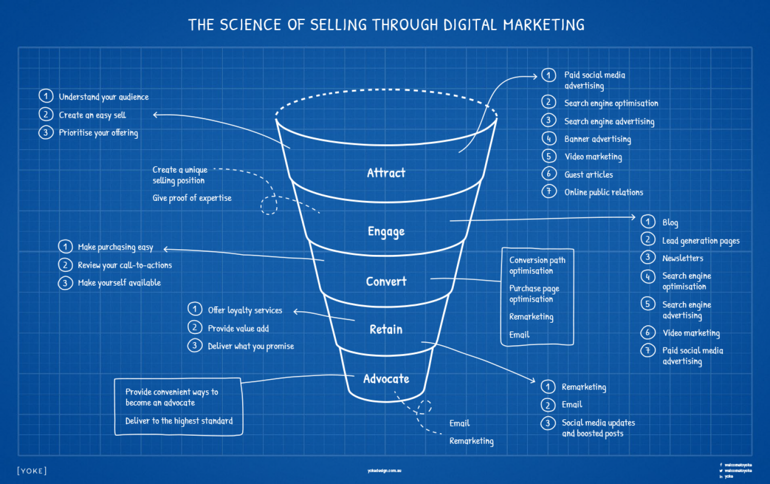 The Science of Selling through Digital Marketing Infographic