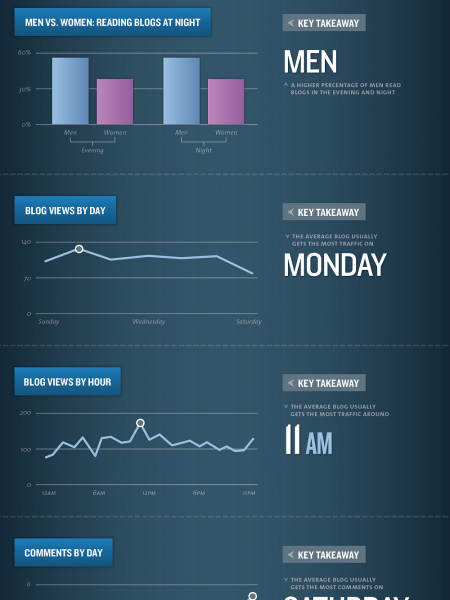 The Science of Social Timing Part 3: Timing and Blogging Infographic