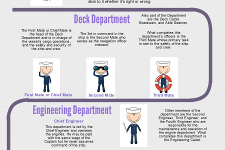 The Seafaring Profession: The Ranks In The Ship Infographic
