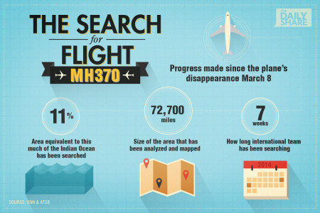 The Search for Flight MH370 Infographic