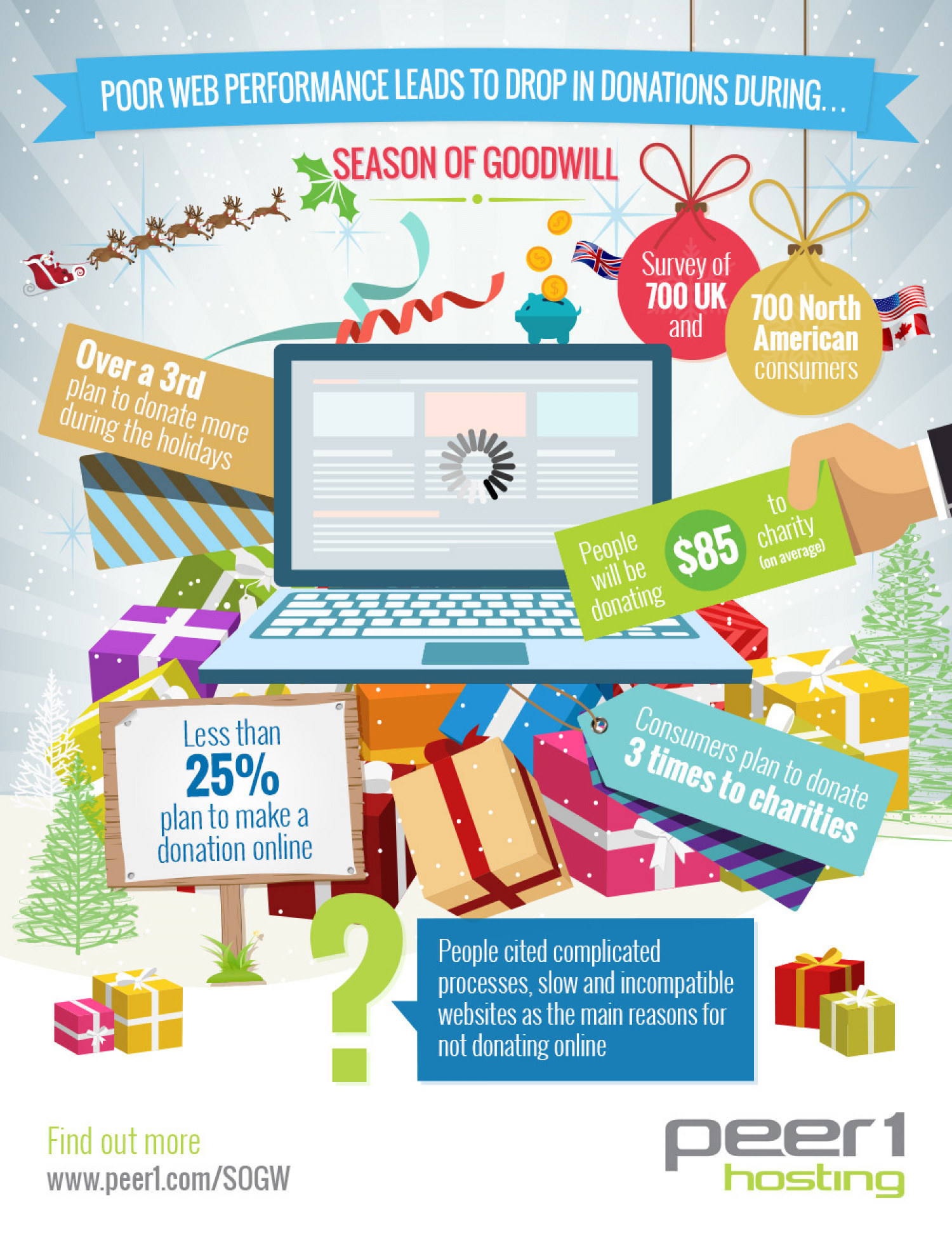 The Season of Goodwill Infographic