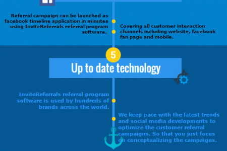 The Secret Behind Best Referral Program Software Infographic