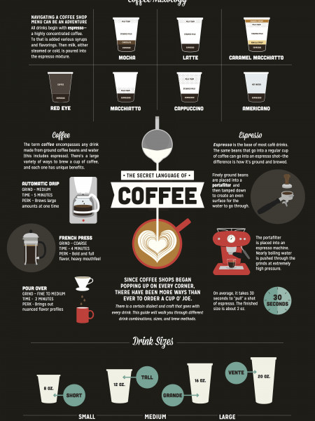 The Secret Language of Coffee Infographic