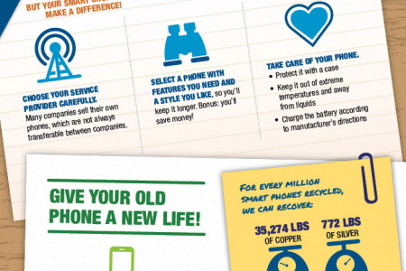 The Secret Life of a Smart Phone Infographic
