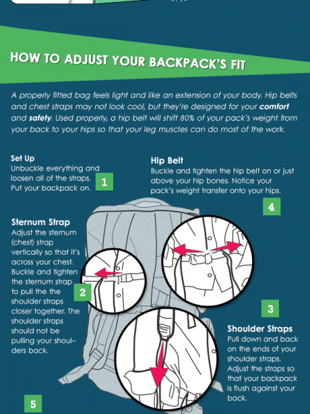 8eee2ab8407f The Secret to a Comfortable Backpack Infographic