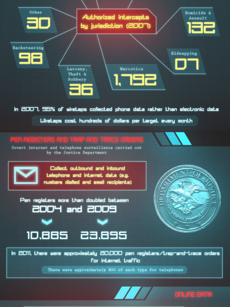 The Secrets Behind Intelligence Gathering Infographic