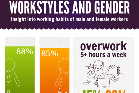 The Secrets of Male and Female Working Habits Infographic