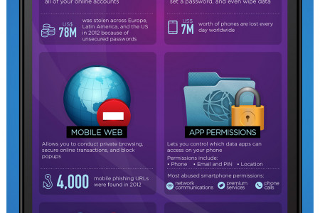 The Security Features of Blackberry 10 Infographic