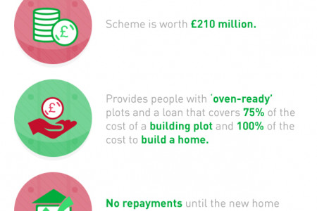 The Self Build Wales Scheme Infographic