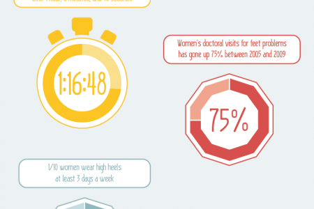 The Self-Destructive Power of High Heels  Infographic