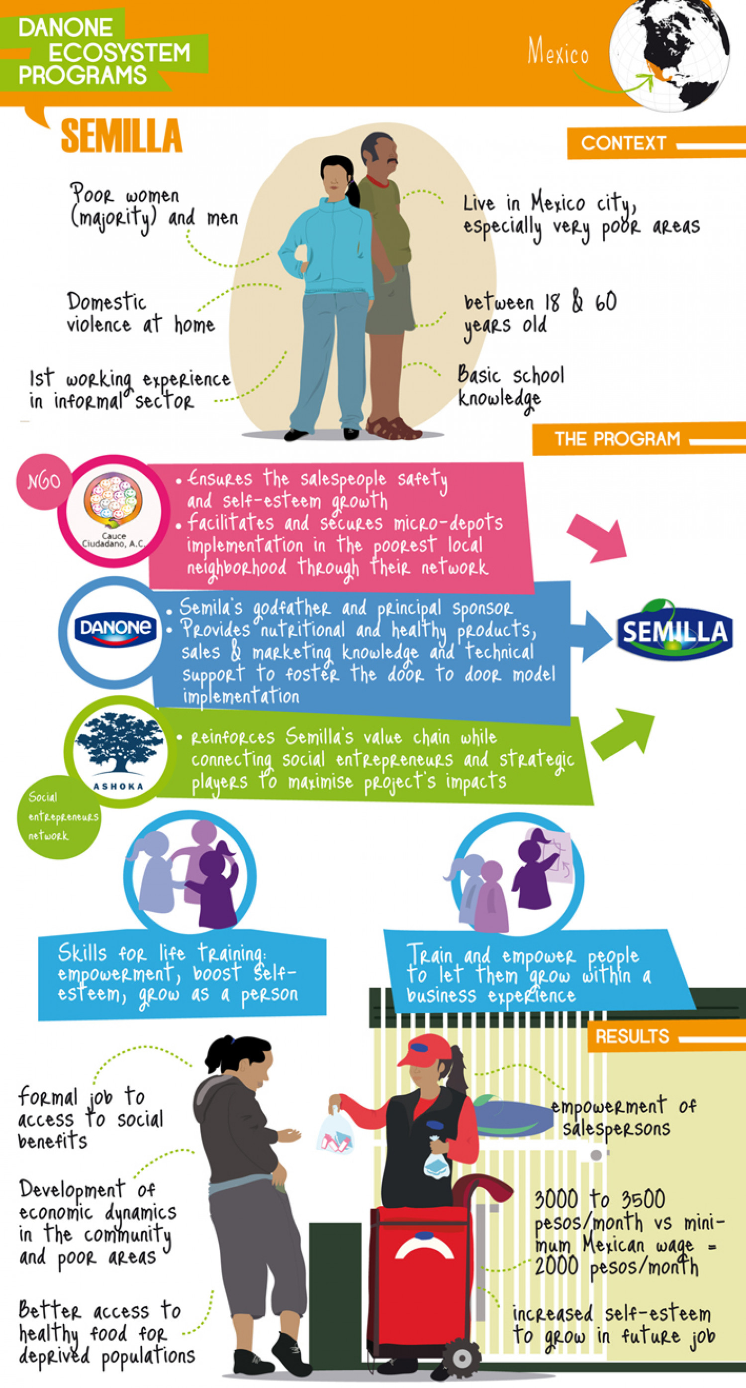 The Semilla Project Infographic
