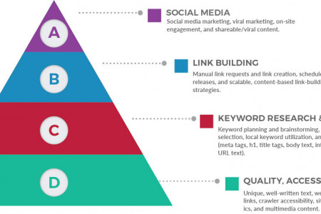 The SEO Pyramid Infographic