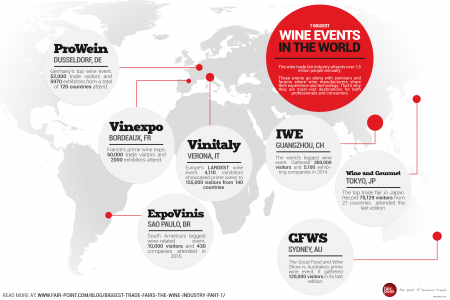 The Seven Biggest Wine Events in the World Infographic