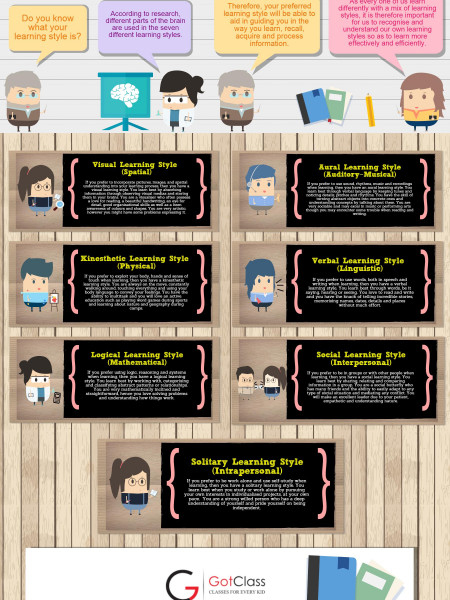 The Seven Learning Styles Infographic
