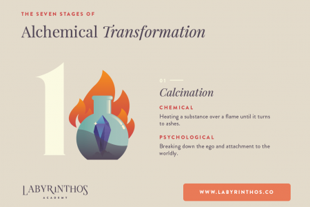 The Seven Stages of Alchemy: A Spiritual Metaphor Infographic