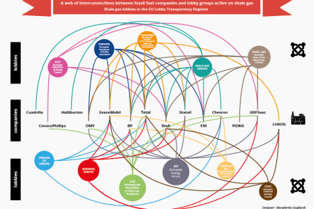 The Shale gas European lobby network Infographic