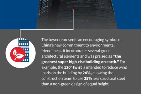 The Shanghai Tower: The Second Tallest Building in the World Infographic