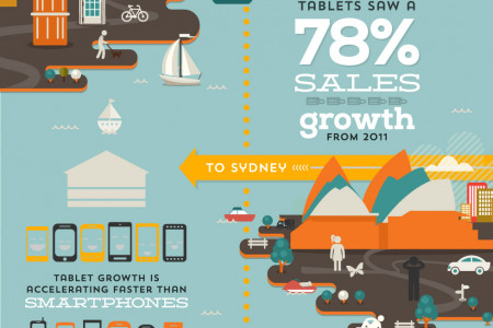 The Sharp Rise Of The Tablet Infographic