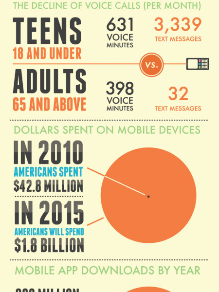 The Shocking Numbers Behind Cellphone Usage Infographic