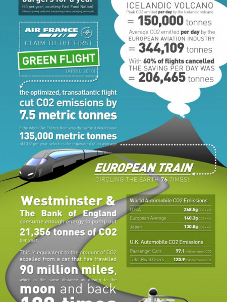 The Shocking Statistics Behind World CO2 Emissions  Infographic