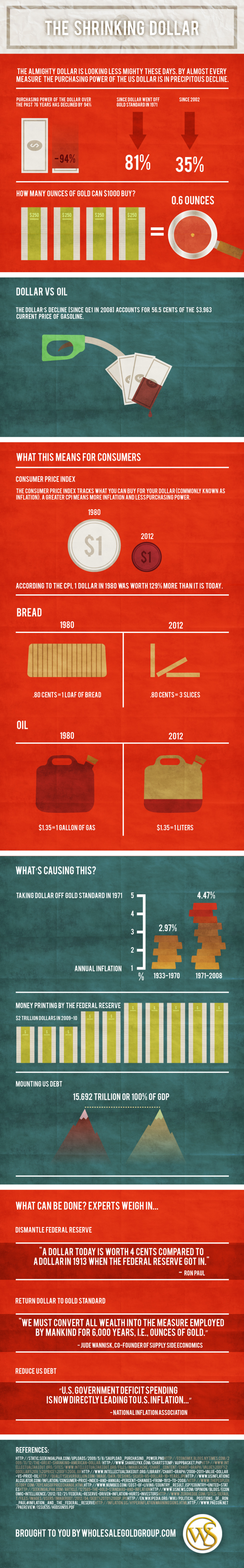 The Shrinking Dollar Infographic